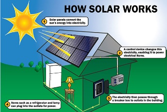solar energy system manufacturers in hyderabad