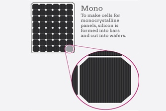 mono solar panel manufacturer price in india