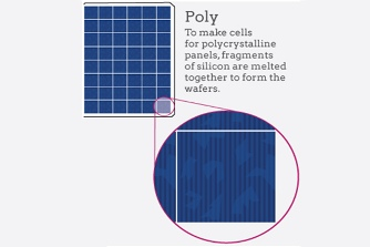 poly solar panel price in india