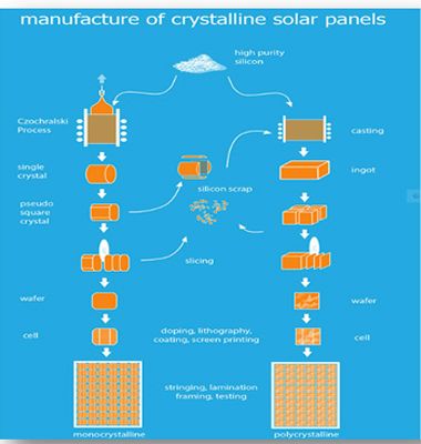 Best Solar Company In Ahmedabad