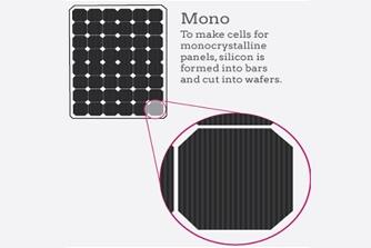 mono solar panel manufacturer price in india