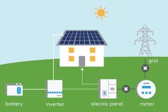 Solar Power Conditioning Unit, EPC solar companies