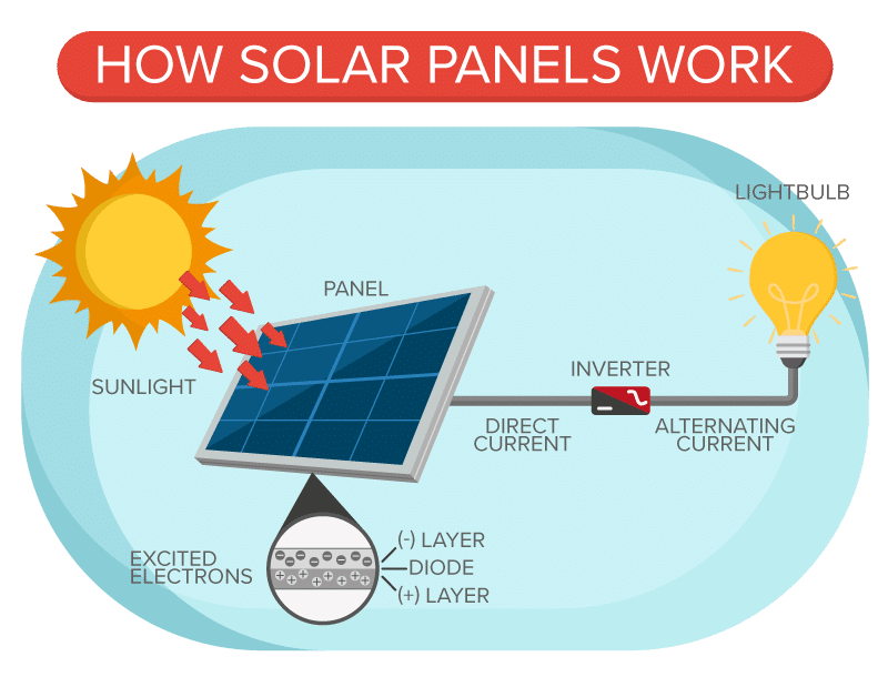 solar system for house